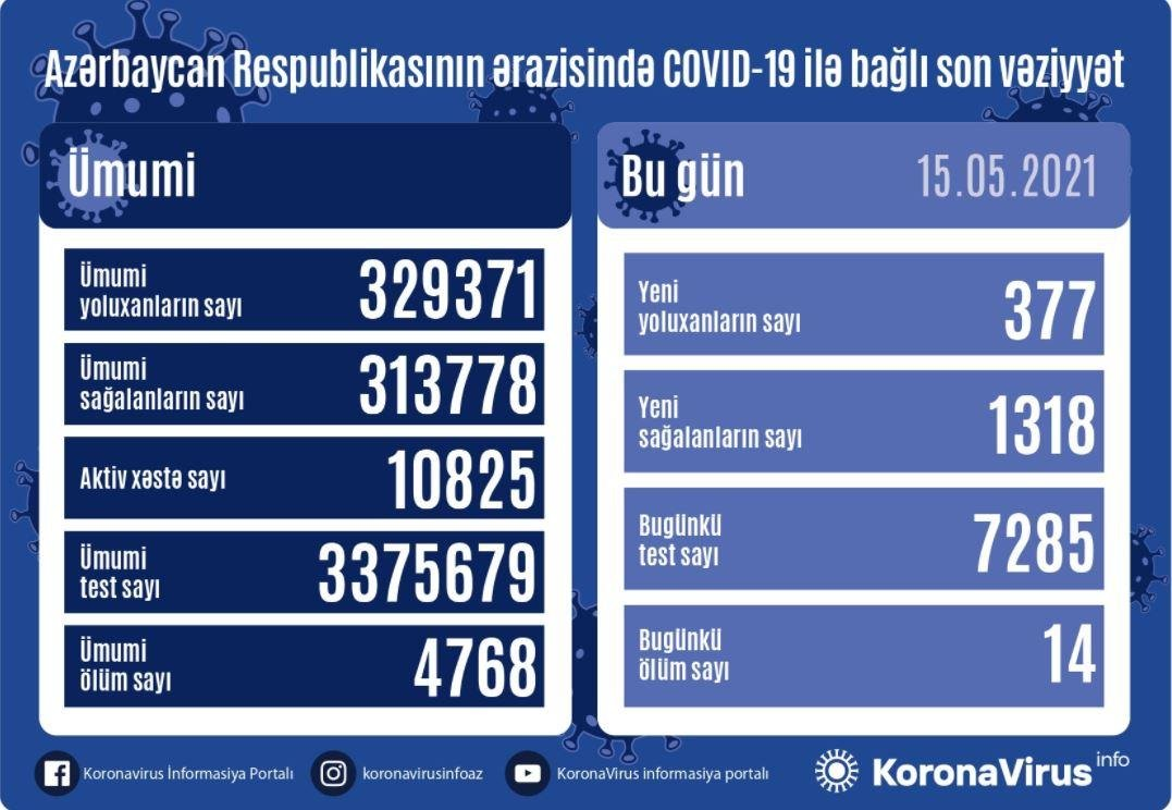 Azərbaycanda koronavirusa yoluxanların sayı