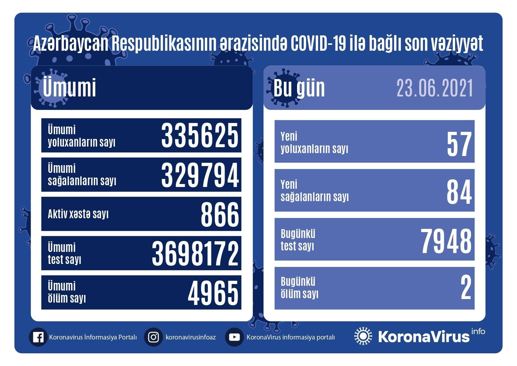 Azərbaycanda daha 57 nəfər COVID-19-a yoluxub